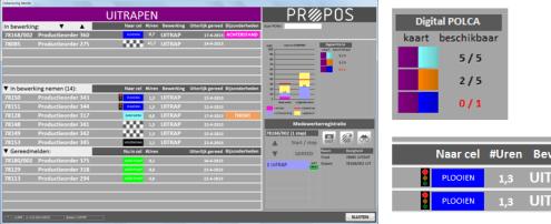 Digital POLCA - Automatische planning