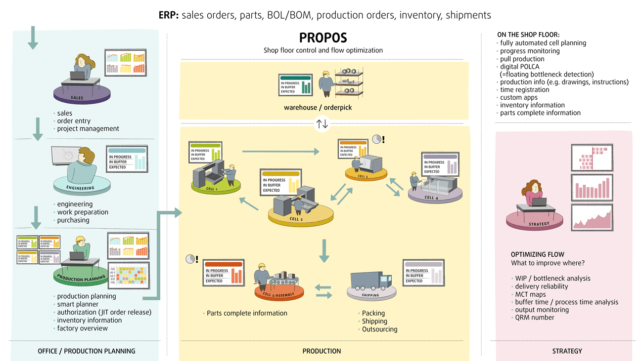 PROPOS QRM productieplanning