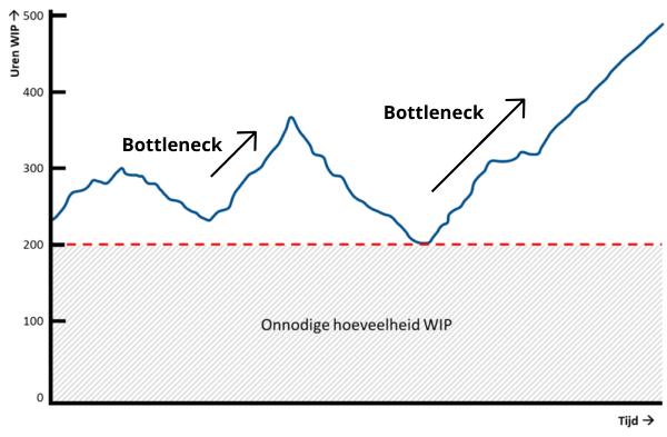 tip 15 WIP analyse